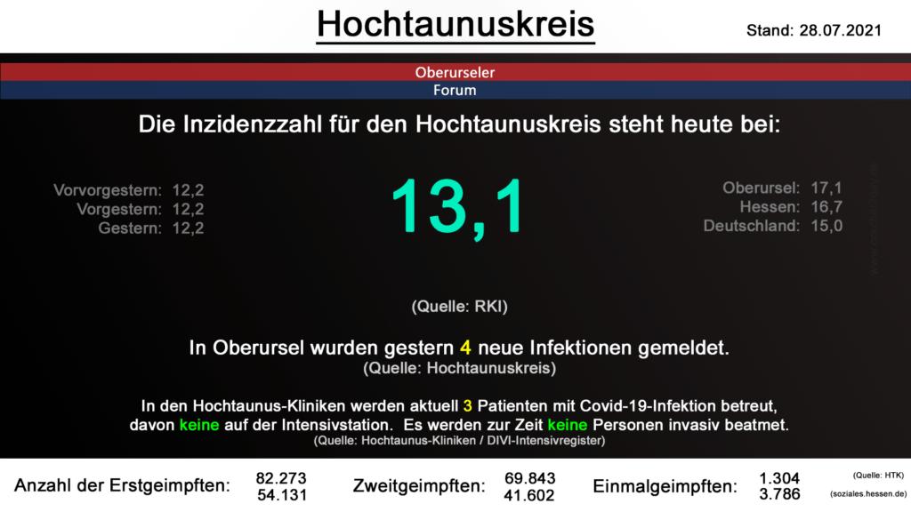 Die Inzidenzzahl für den Hochtaunuskreis steht heute bei 13,1. (Quelle: RKI)