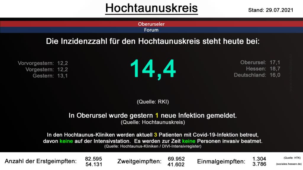 Die Inzidenzzahl für den Hochtaunuskreis steht heute bei 14,4. (Quelle: RKI)