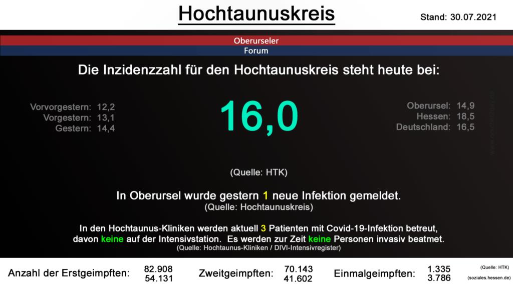 Die Inzidenzzahl für den Hochtaunuskreis steht heute bei 16,0. (Quelle: HTK)