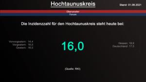Die Inzidenzzahl für den Hochtaunuskreis steht heute bei 16,0. (Quelle: RKI)
