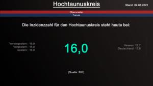 Die Inzidenzzahl für den Hochtaunuskreis steht heute weiterhin bei 16,0. (Quelle: RKI)