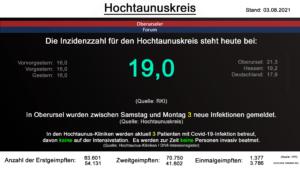 Die Inzidenzzahl für den Hochtaunuskreis steht heute bei 19,0. (Quelle: RKI)