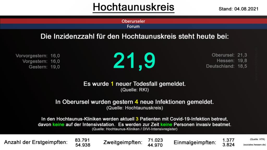 Die Inzidenzzahl für den Hochtaunuskreis steht heute bei 21,9. Es wurde 1 neuer Todesfall gemeldet. (Quelle: RKI)
