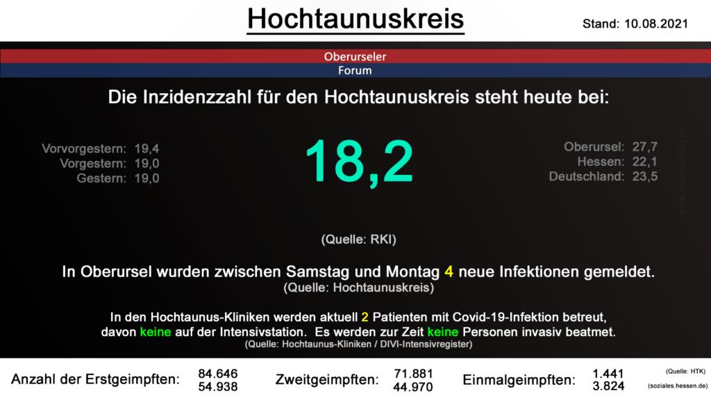 Die Inzidenzzahl für den Hochtaunuskreis steht heute bei 18,2. (Quelle: RKI)