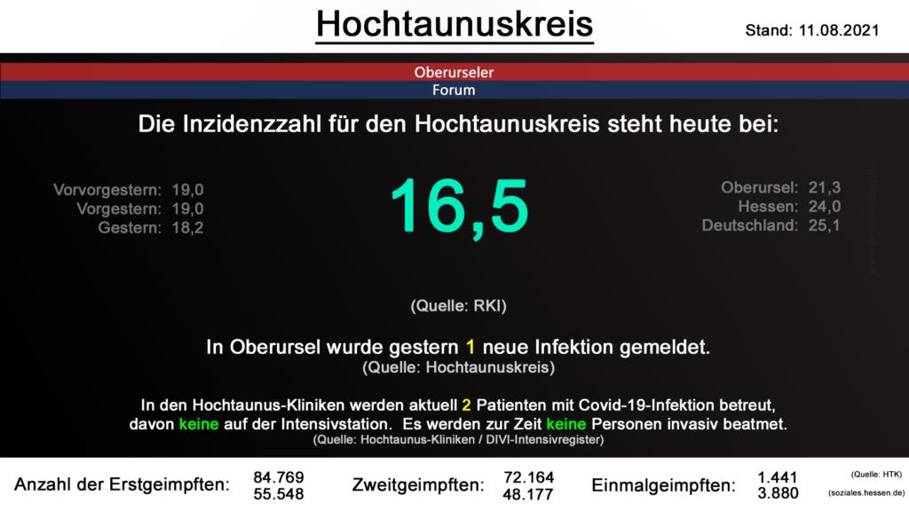 Die Inzidenzzahl für den Hochtaunuskreis steht heute bei 16,5. (Quelle: RKI)
