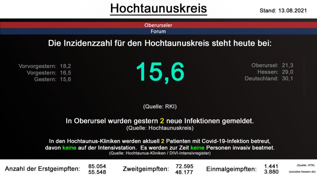 Die Inzidenzzahl für den Hochtaunuskreis steht heute weiterhin bei 15,6. (Quelle: RKI)