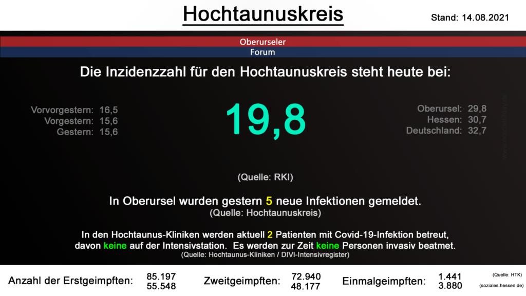 Die Inzidenzzahl für den Hochtaunuskreis steht heute bei 19,8. (Quelle: RKI)