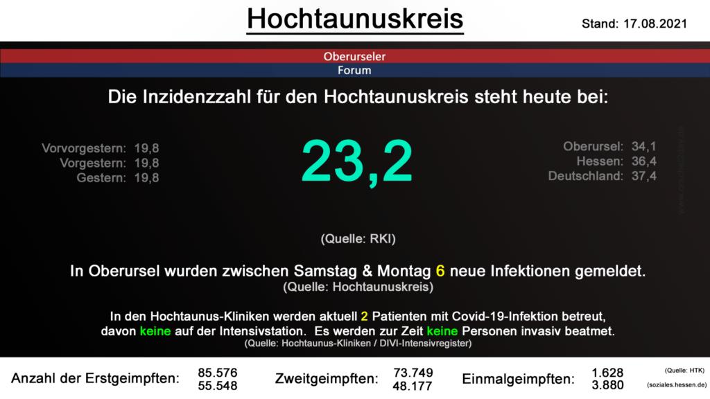Die Inzidenzzahl für den Hochtaunuskreis steht heute bei 23,2. (Quelle: RKI)
