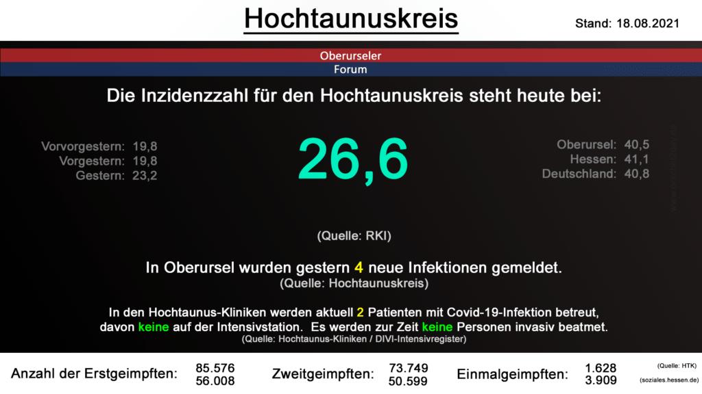Die Inzidenzzahl für den Hochtaunuskreis steht heute bei 26,6. (Quelle: RKI)