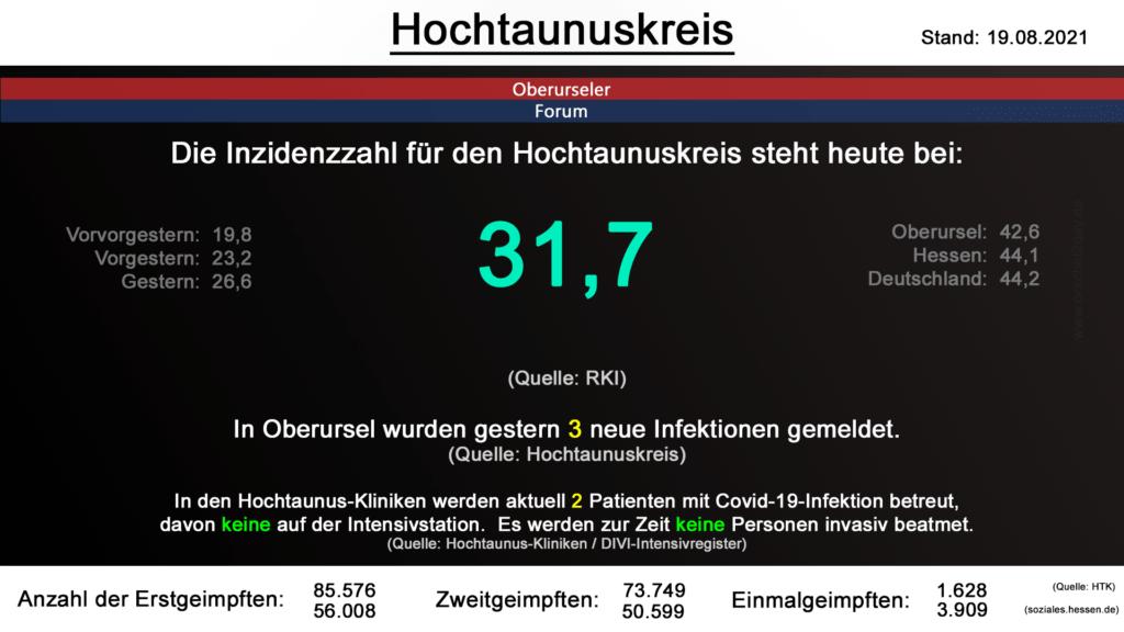 Die Inzidenzzahl für den Hochtaunuskreis steht heute bei 31,7. (Quelle: RKI)