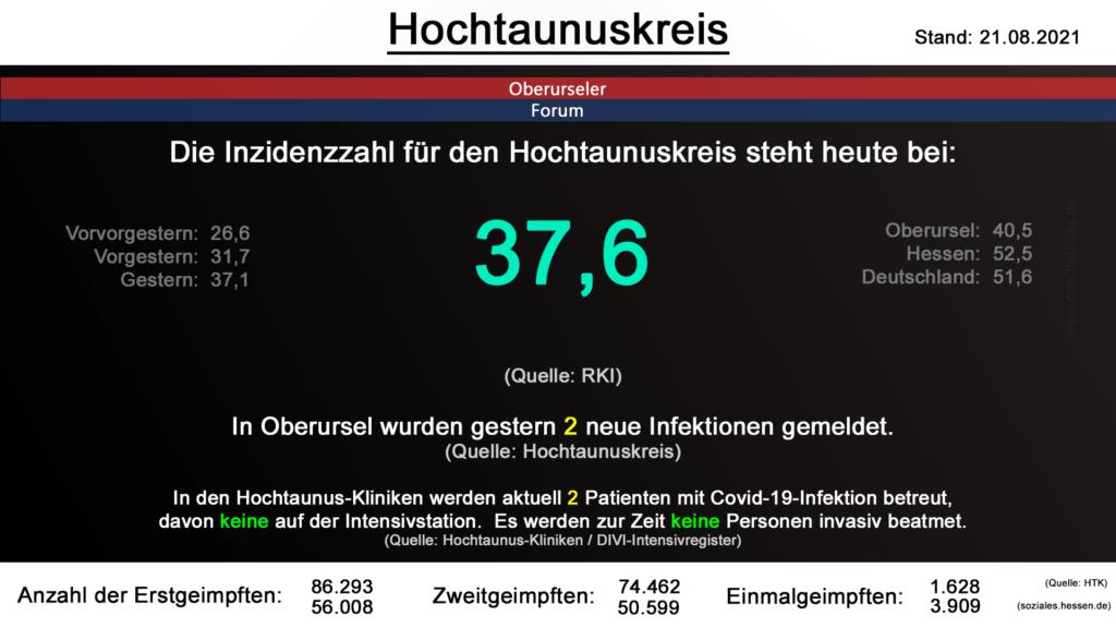 Die Inzidenzzahl für den Hochtaunuskreis steht heute bei 37,6. (Quelle: RKI)