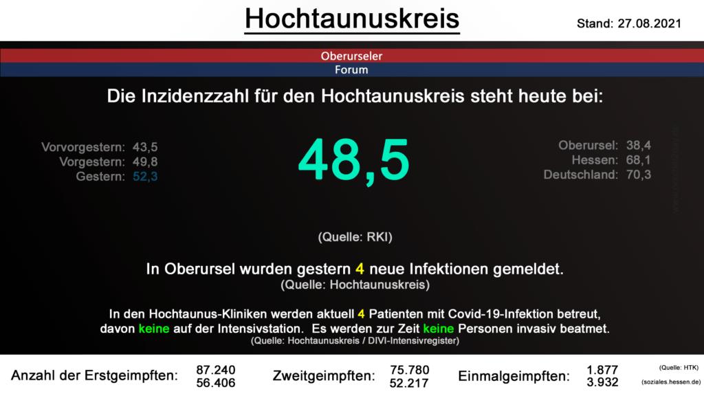 Die Inzidenzzahl für den Hochtaunuskreis steht heute bei 48,5. (Quelle: RKI)