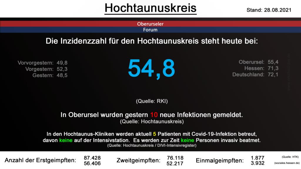 Die Inzidenzzahl für den Hochtaunuskreis steht heute bei 54,8. (Quelle: RKI)