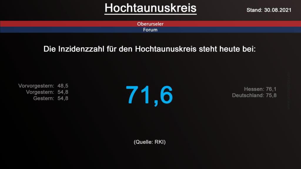 Die Inzidenzzahl für den Hochtaunuskreis steht heute bei 71,6. (Quelle: RKI)