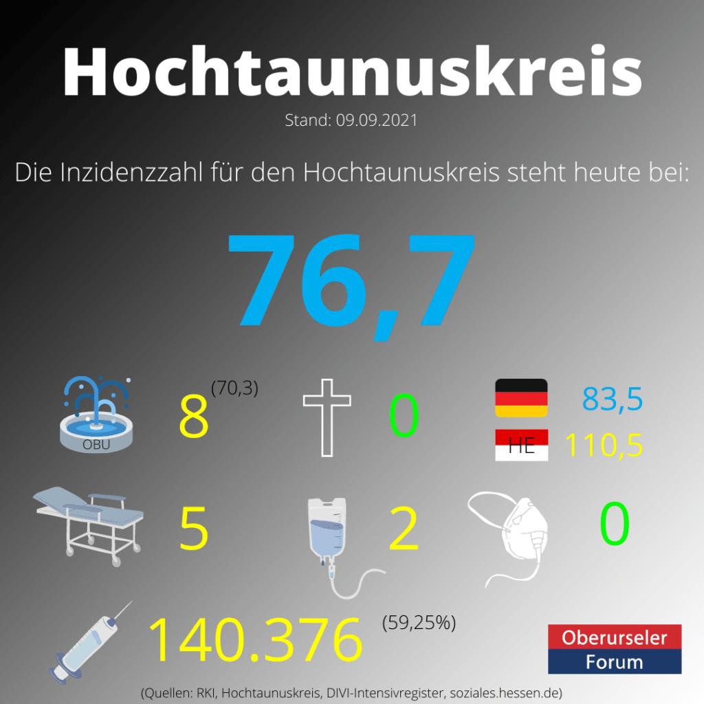 Die Inzidenzzahl für den Hochtaunuskreis steht heute bei 76,7. (Quelle: RKI)