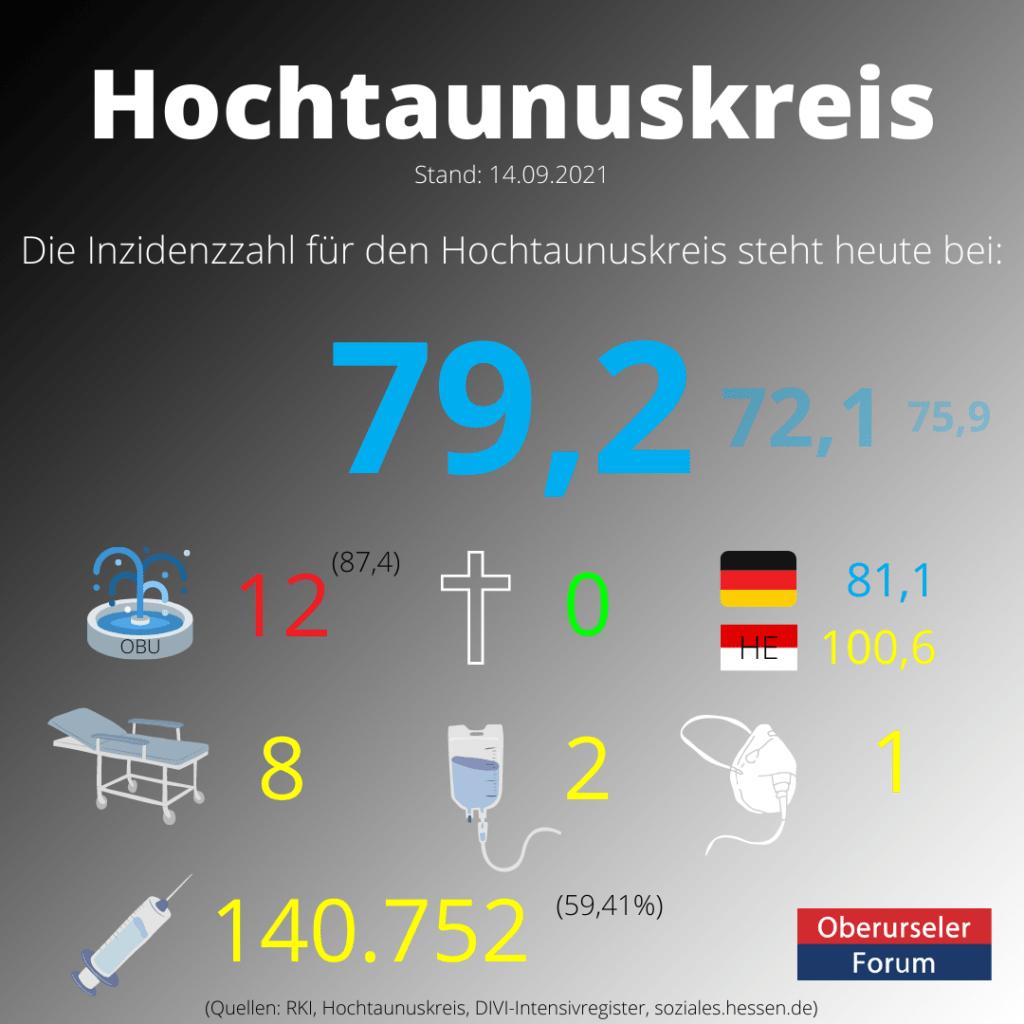 Die Inzidenzzahl für den Hochtaunuskreis steht heute bei 79,2. (Quelle: RKI)