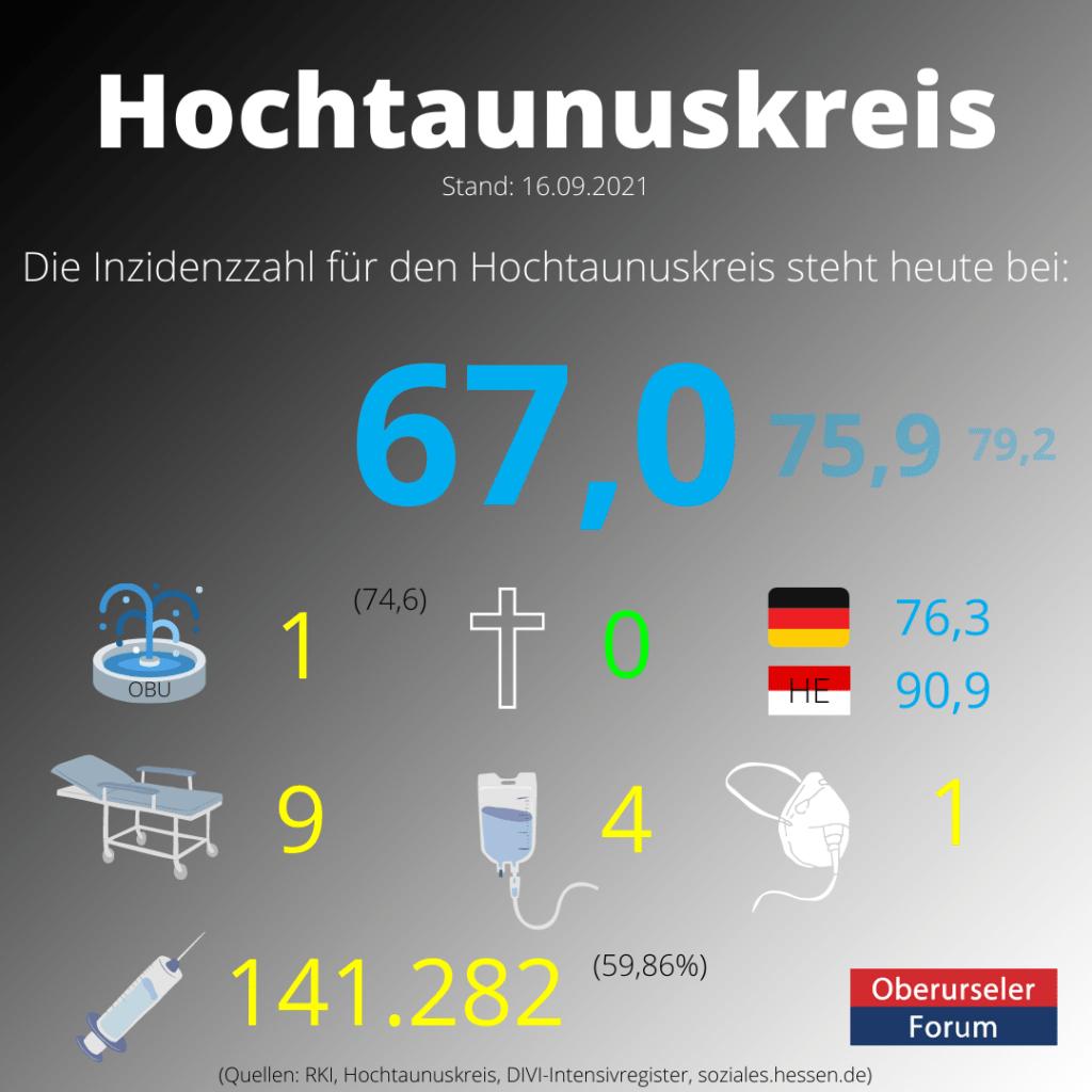 Die Inzidenzzahl für den Hochtaunuskreis steht heute bei 67,0. (Quelle: RKI)
