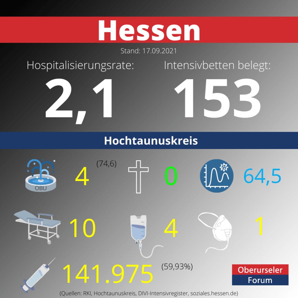 Die Hospitalisierungsrate in Hessen steht heute bei 2,1.  Auf den Intensivstationenen werden 153 COVID-19-Patienten behandelt.  Quellen: RKI / DIVI-Intensivregister