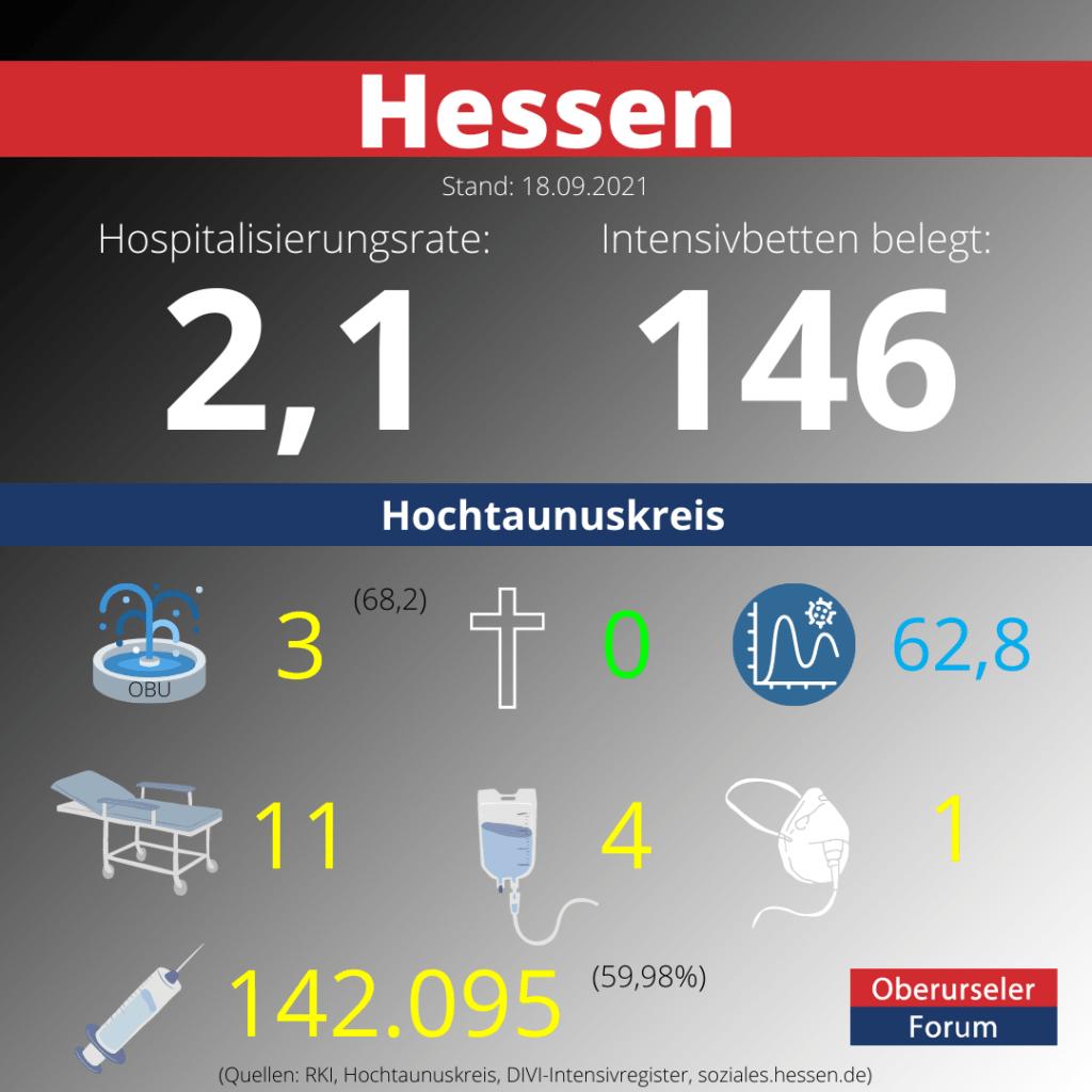 Die Hospitalisierungsrate in Hessen steht heute bei 2,1.  Auf den Intensivstationenen werden 146 Patienten behandelt.