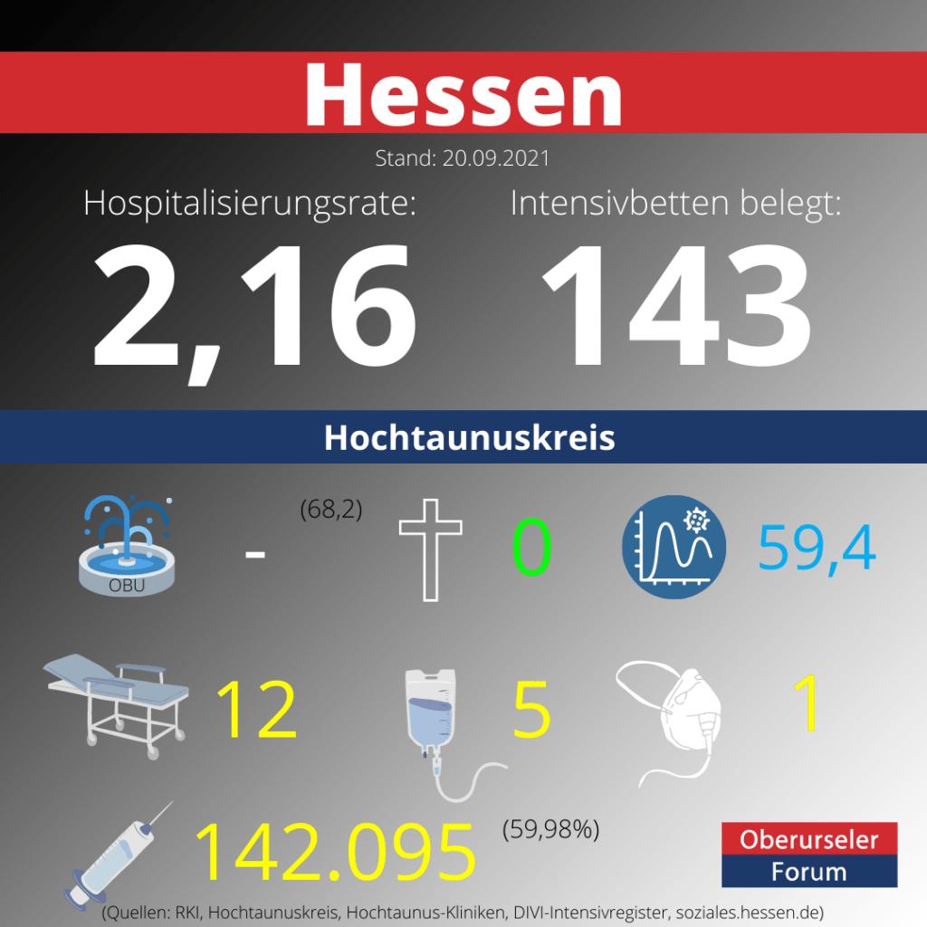 Die Hospitalisierungsrate in Hessen steht heute bei 2,16.  Auf den Intensivstationenen werden 143 Patienten behandelt.