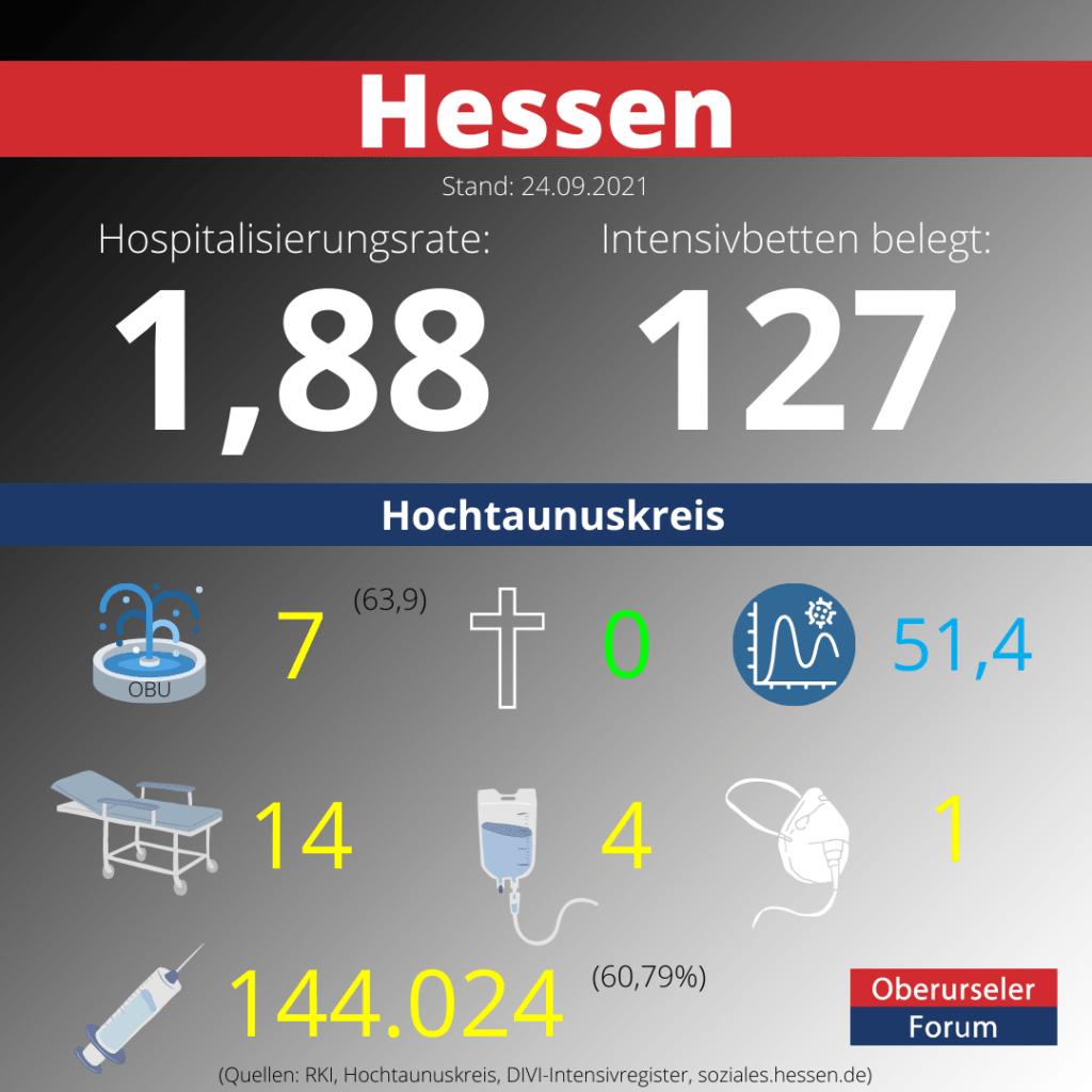 Die Hospitalisierungsrate in Hessen steht heute bei 1,88.  Auf den Intensivstationenen werden 127 Patienten behandelt.
