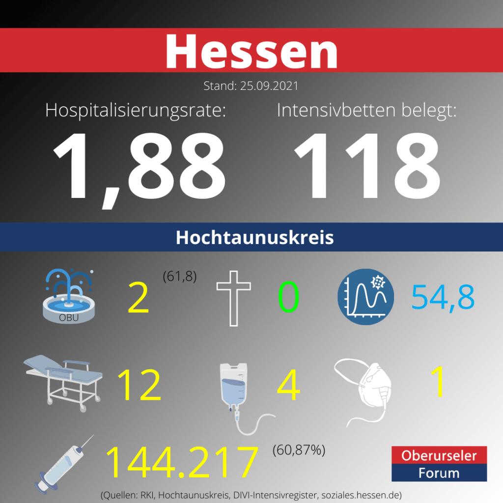 Die Hospitalisierungsrate in Hessen steht heute bei 1,88.  Auf den Intensivstationenen werden 118 Patienten behandelt.