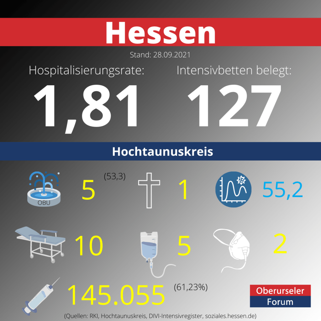 Die Hospitalisierungsrate in Hessen steht heute bei 1,81.  Auf den Intensivstationenen werden 127 Patienten behandelt.