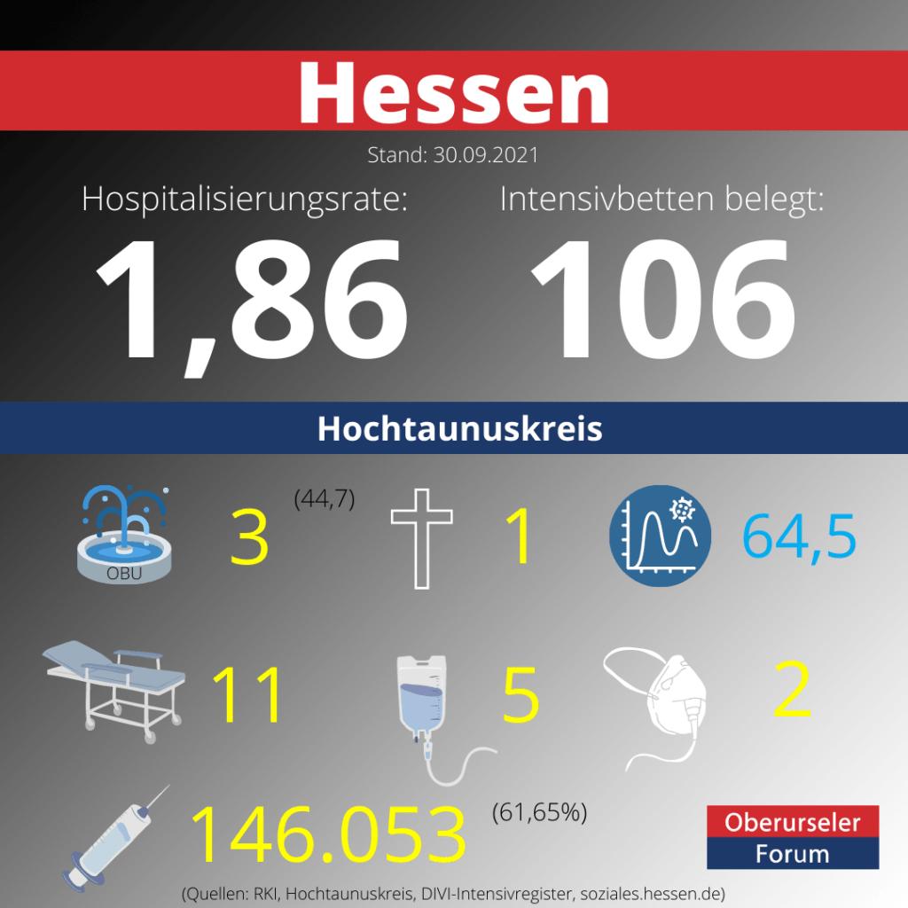 Die Hospitalisierungsrate in Hessen steht heute bei 1,86.  Auf den Intensivstationenen werden 106 Patienten behandelt.