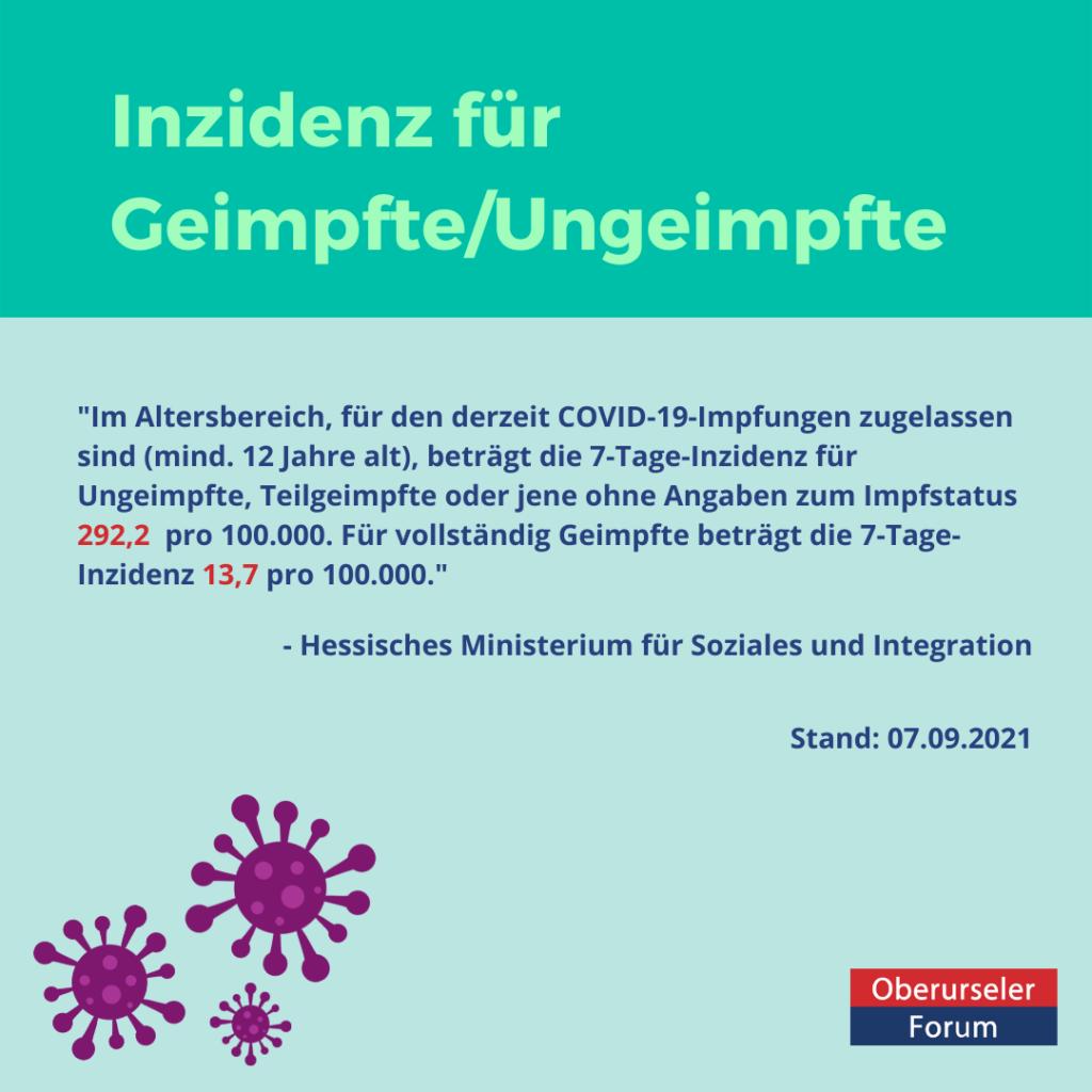 Im Altersbereich, für den derzeit COVID-19-Impfungen zugelassen sind (mind. 12 Jahre alt), beträgt die 7-Tage-Inzidenz für Ungeimpfte, Teilgeimpfte oder jene ohne Angaben zum Impfstatus 292,2 pro 100.000. Für vollständig Geimpfte beträgt die 7-Tage-Inzidenz 13,7 pro 100.000.