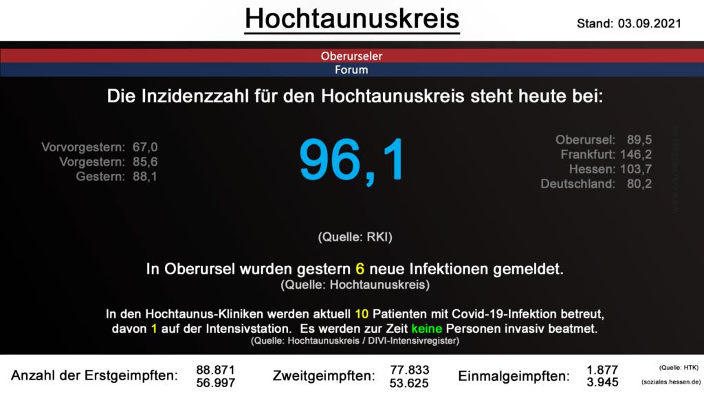 Die Inzidenzzahl für den Hochtaunuskreis steht heute bei 96,1. (Quelle: RKI)