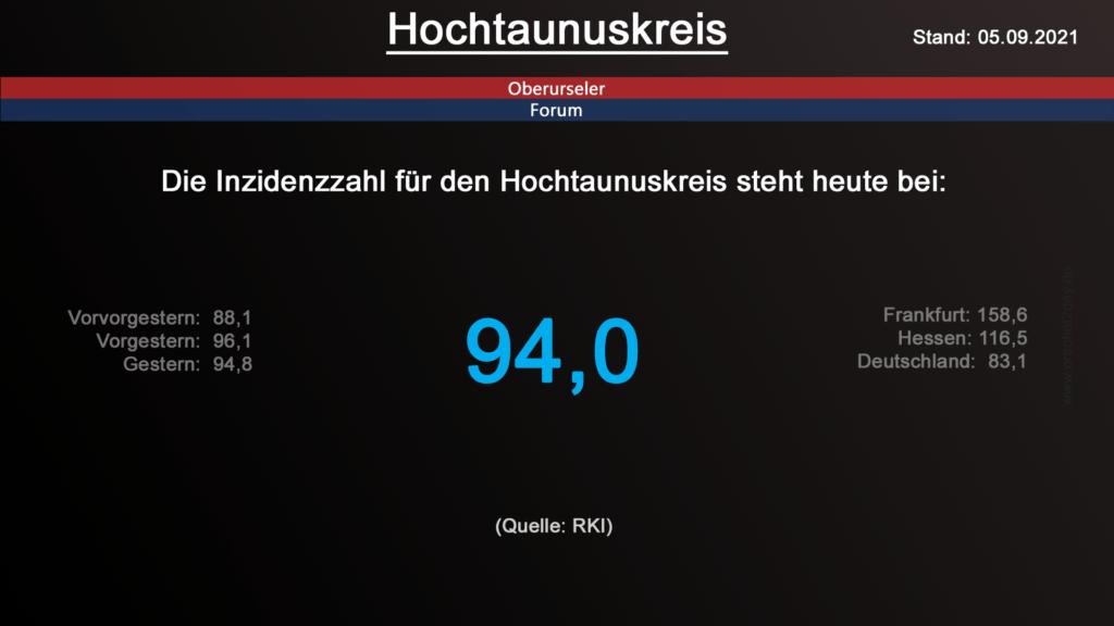 Die Inzidenzzahl für den Hochtaunuskreis steht heute bei 94,0. (Quelle: RKI)