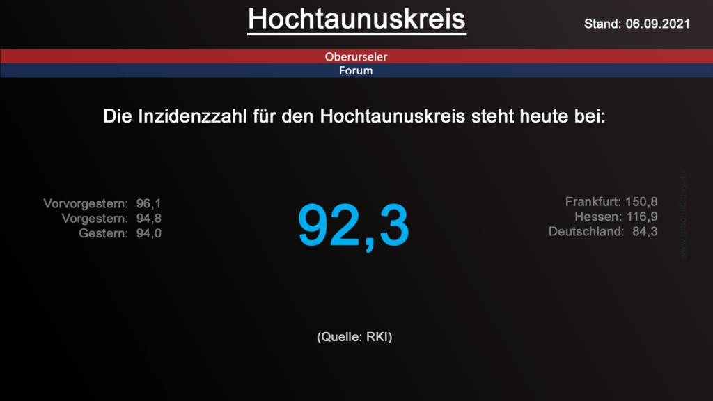 Die Inzidenzzahl für den Hochtaunuskreis steht heute bei 92,3. (Quelle: RKI)