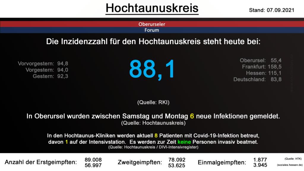 Die Inzidenzzahl für den Hochtaunuskreis steht heute bei 88,1. (Quelle: RKI)