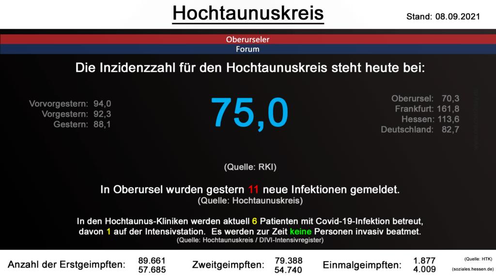 Die Inzidenzzahl für den Hochtaunuskreis steht heute bei 75,0. (Quelle: RKI)