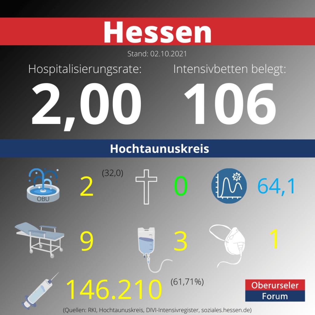 Die Hospitalisierungsrate in Hessen steht heute bei 2,00.  Auf den Intensivstationenen werden 106 Patienten behandelt.