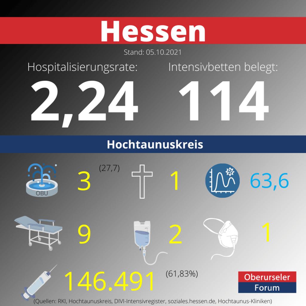 Die Hospitalisierungsrate in Hessen steht heute bei 2,24.  Auf den Intensivstationenen werden 114 Patienten behandelt.