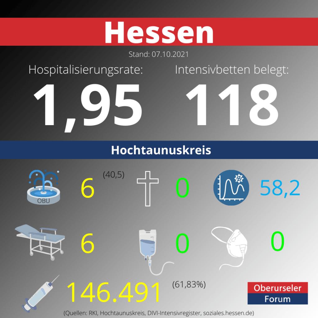 Die Hospitalisierungsrate in Hessen steht heute bei 1,95.  Auf den Intensivstationenen werden 118 Patienten behandelt.