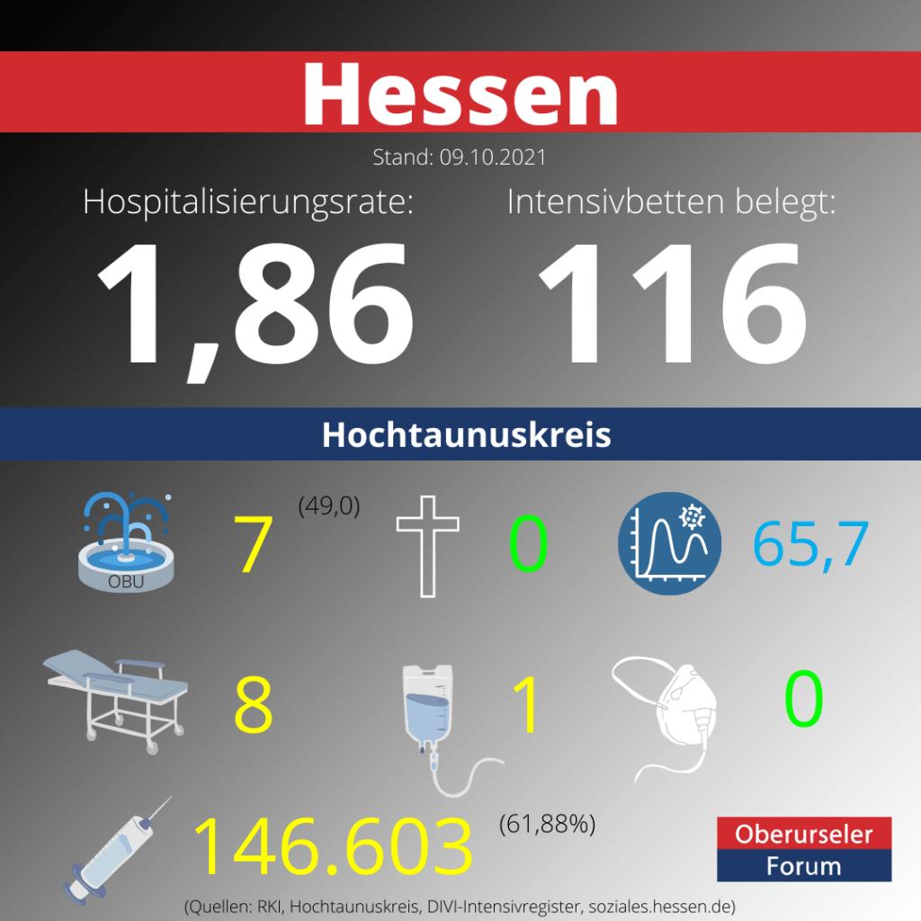Die Hospitalisierungsrate in Hessen steht heute bei 1,86.  Auf den Intensivstationenen werden 116 Patienten behandelt.