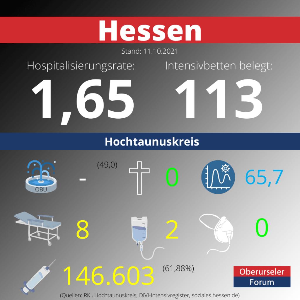 Die Hospitalisierungsrate in Hessen steht heute bei 1,63.  Auf den Intensivstationenen werden 113 Patienten behandelt.