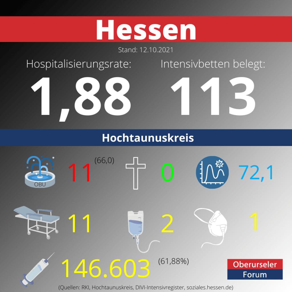 Die Hospitalisierungsrate in Hessen steht heute bei 1,88.  Auf den Intensivstationenen werden 113 Patienten behandelt.