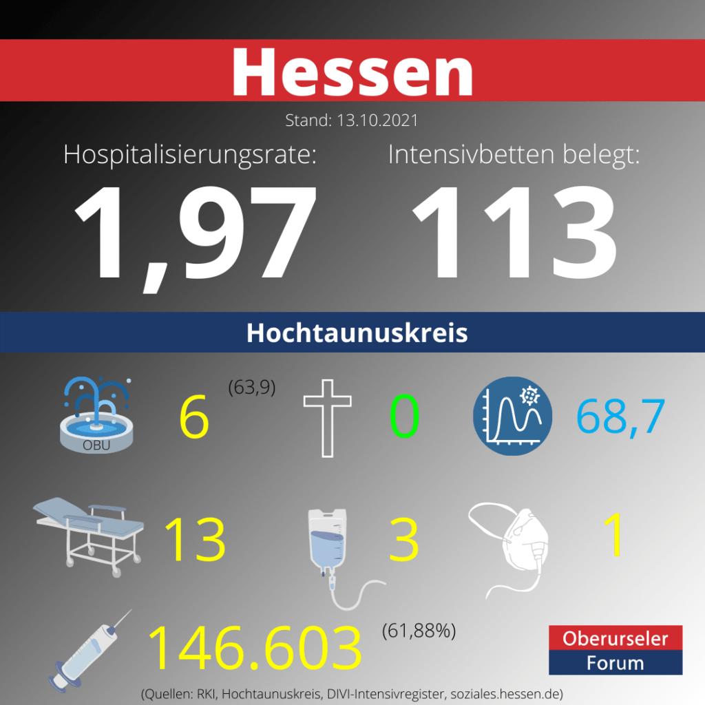 Die Hospitalisierungsrate in Hessen steht heute bei 1,97.  Auf den Intensivstationenen werden 113 Patienten behandelt.
