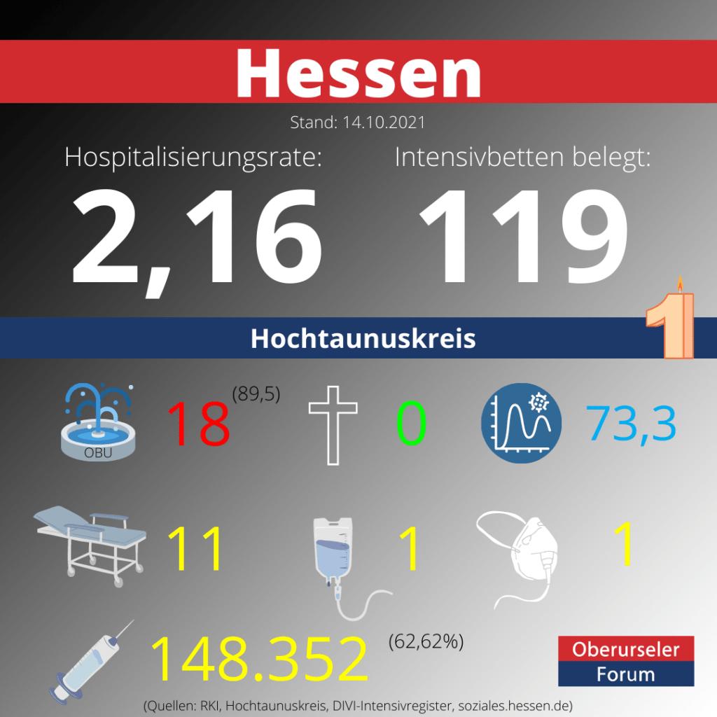 Die Hospitalisierungsrate in Hessen steht heute bei 2,16.  Auf den Intensivstationenen werden 119 Patienten behandelt.