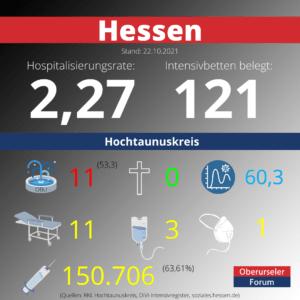 Die Hospitalisierungsrate in Hessen steht heute bei 2,27. Auf den Intensivstationenen werden 121 Patienten behandelt.