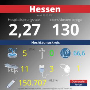 Die Hospitalisierungsrate in Hessen steht heute bei 2,27. Auf den Intensivstationenen werden 130 Patienten behandelt.